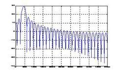 Spettro del segnale sinusoidale con finestra rettangolare.