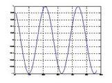 Segnale sinusoidale.
