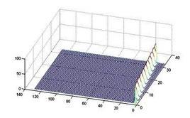Spettrogramma, l'intensità dello spettro è resa mediante opportuni colori.