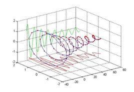 Una autofunzione di sistema LTI: sequenza potenza di complesso
