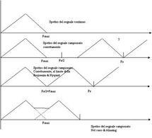 Periodizzazione dello spettro e sovrapposizione delle code di repliche adiacenti.
