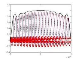 La somma di un numero finito sinc pesati approssima il segnale da ricostruire, è soltanto la somma di un numero infinito di queste sinc che ricostruisce il segnale senza errore. (programma sampling_reconstructionfig.m nella sezione materiali).