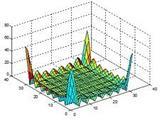 Rappresentazione della trasformata nell'intervallo  [0 2π] x [0 2π].