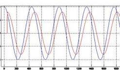 Ritardo e differenza di ampiezza tra il segnale ai due orecchi.