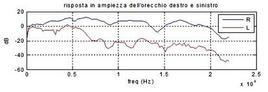 Risposta in frequenza dell'orecchio destro e sinistro per un angolo fissato di provenienza. L'attenuazione è maggiore alle alte frequenze. Le due curve, come ci si aspetta non differiscono da un orecchio all'altro.