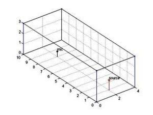 La geometria della sala.