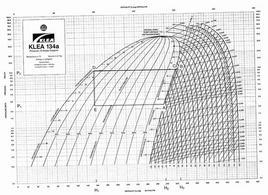Diagramma di fase del R-134a – Versione stampabile in 'Materiali di supporto'