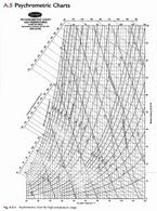 Diagramma psicrometrico – Versione stampabile in 'Materiali di supporto'
