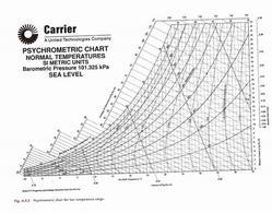 Diagramma psicrometrico a bassa temperatura – Versione stampabile in 'Materiali di supporto'