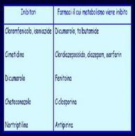 Farmaci Inibitori