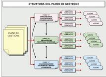 Siracusa. La struttura del piano di gestione (dal web site su Siracusa).