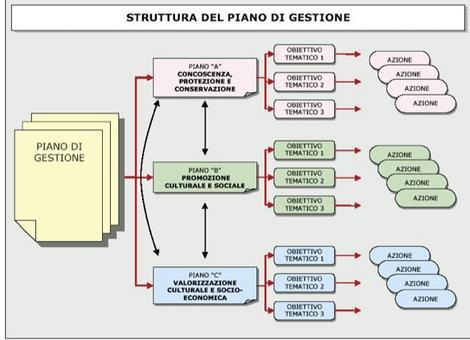 L'organigramma della strruttura organizzativa del piano di gestione della città di Siracusa, patrimonio dell'umanità dal 2005