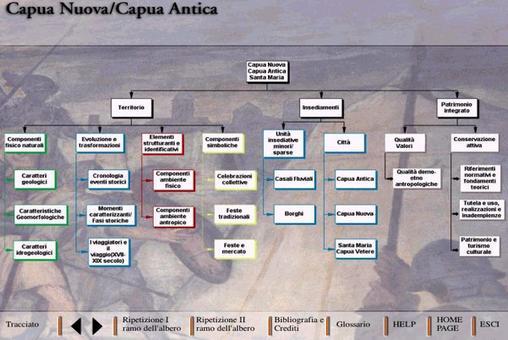 """Lo """"Story Board"""" completo del CD ROM su Capua nuova-Capua Antica suddiviso in tre Sezioni: TERRITORIO- INSEDIAMENTI –PATRIMONIO INTEGRATO"""