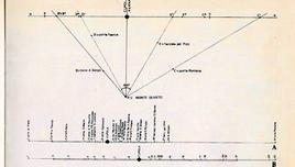 Schema operato dal Fanelli in cui si dimostra la costruzione scientifica della veduta della catena di Firenze da un punto di stazionamento reale.