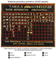 Sistema periodico primitivo