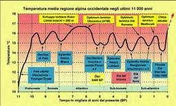 Temperatura media regione alpina occidentale negli ultimi 11.000 anni