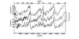 Andamenti di CO2 e CH4 e della temperatura in funzione del tempo (Nature, 1999)