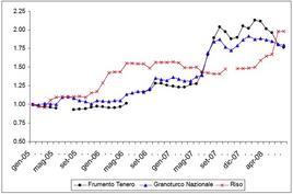 Andamento dei prezzi di frumento, granoturco e riso. Fonte: Associazione Granaria di Milano