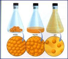Stati fisici della materia. Gli ingrandimenti mostrano la disposizione della materia a livello atomico