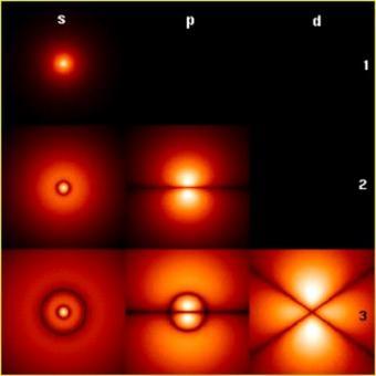 Rappresentazione degli orbitali atomici dell'idrogeno.