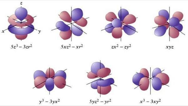 Gli orbitali f esistono a partire da n = 4 e sono 7 per ogni strato.