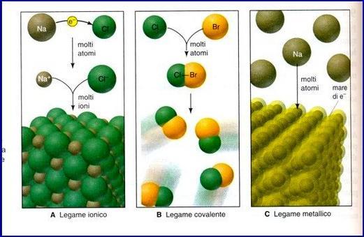 Rappresentazione grafica dei tre tipi di legame chimico