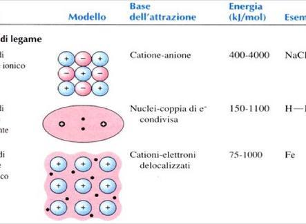 Confronto delle forze di legame e delle forze di non legame (intermolecolari)