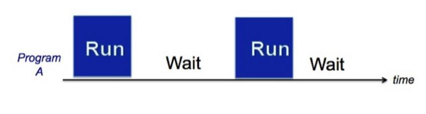 Il processore deve attendere per il completamento delle istruzioni di  I/O prima di procedere