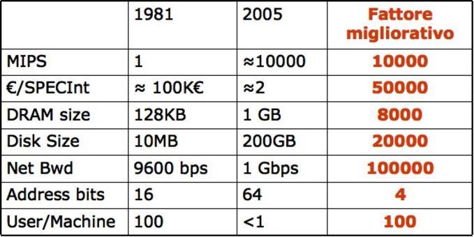 Evoluzione dei SO guidata dall'evoluzione dell'hardware