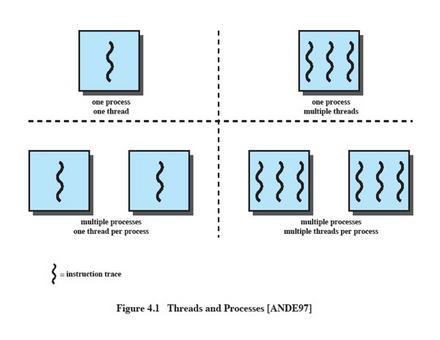 La capacità di un sistema operativo di consentire l'esecuzione di più thread  all'interno di un singolo processo