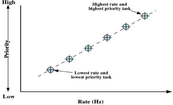 La priorità è assegnata in base al periodo del task (priorità massima ai task con periodo più corto)