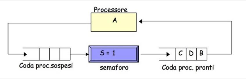 1) Inizialmente A è in esecuzione, B, C e D sono ready, il valore del semaforo è 1. A esegue una wait