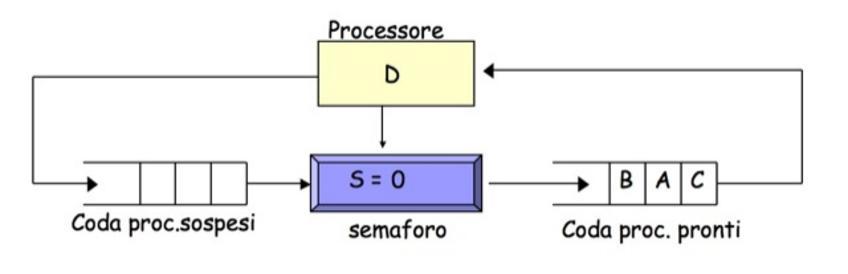 4) D esegue una signal, che permette a B di essere inserito nella coda dei proc pronti. Si noti che in questo caso D non viene sospeso