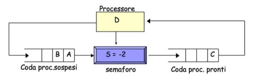 6) D esegue un signal, che sbloccherà il processo C