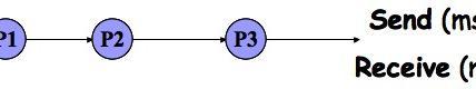 Diretta e simmetrica: schema a pipeline