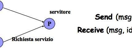 Diretta e Asimmetrica: cliente-servitore