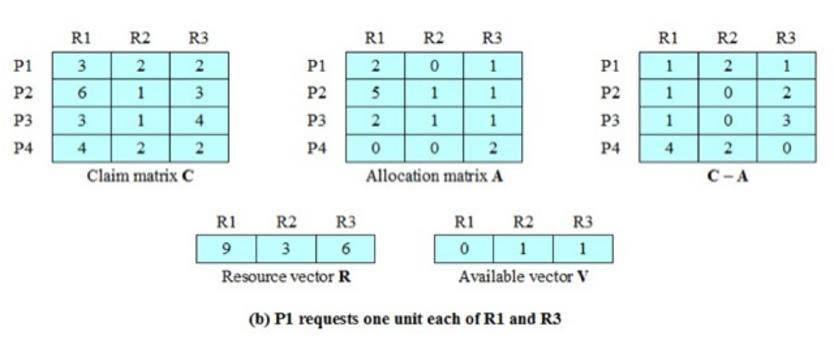 Tutti i processi hanno bisogno di almeno un'unità di R1….quindi la richiesta di R1 non dovrebbe essere accolta