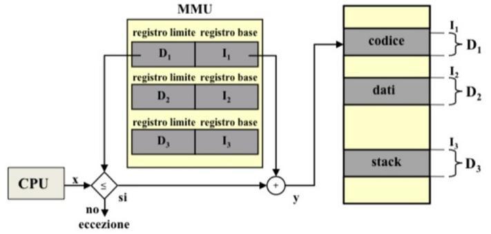 Per ogni indirizzo virtuale x deve essere possibile capire a quale segmento esso appartiene … nel caso più semplice la MMU deve avere tre coppie RB/RL