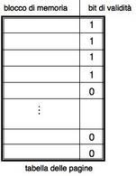 Istantanea di una tabella delle pagine