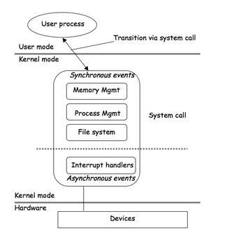 Tipicamente le operazioni di un file System sono implementate nel Kernel come System call