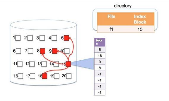 Colleziona tutti i puntatori insieme nel blocco di indice