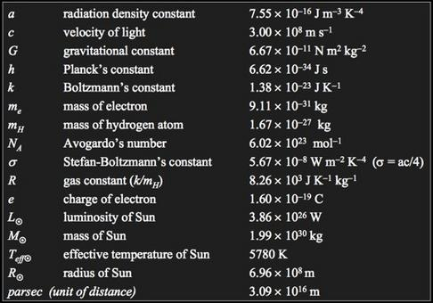 Physical constant you need to know by heart.