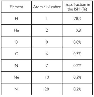 The table shows the chemical composition in mass fraction of the ISM.