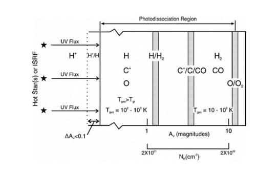 A schematic illustration of a PDR (from Hollenbach & Tielens, 1997).