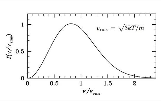 The Maxwell distribution of velocities in a system at kinetic equilibrium.