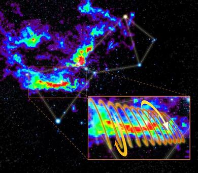 The Orion Molecular Cloud  in the Orion constellation. The inset shows the coils of the helical magnetic field surrounding the filamentary cloud. Credit: NRAO.