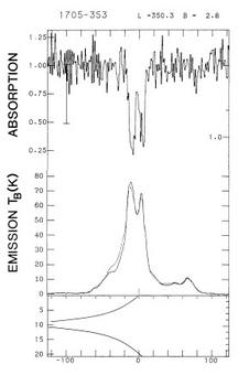 Emission and absorption spectra towards the compact source 1714-386. Credit: Dickey et al. (1983).