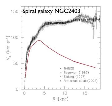 Rotation curve of spiral NGC 2403. Adapted from de Block et al. (2008).