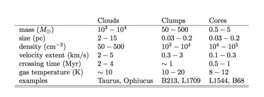 Table: properties of molecular clouds, clumps and cores.