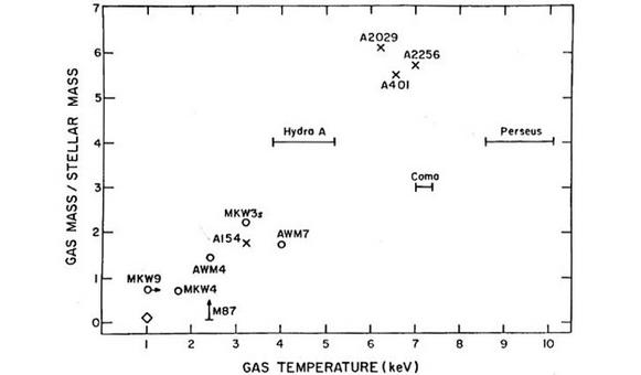 ICM mass to the stellar mass is plotted against the temperature of the gas. Credit: David et al. (1988).